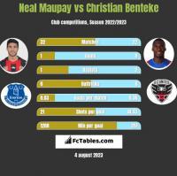 Neal Maupay vs Christian Benteke h2h player stats