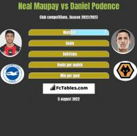 Neal Maupay vs Daniel Podence h2h player stats
