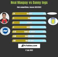 Neal Maupay vs Danny Ings h2h player stats
