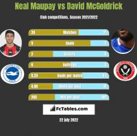 Neal Maupay vs David McGoldrick h2h player stats