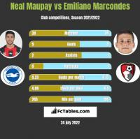 Neal Maupay vs Emiliano Marcondes h2h player stats