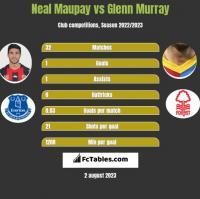 Neal Maupay vs Glenn Murray h2h player stats