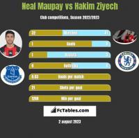 Neal Maupay vs Hakim Ziyech h2h player stats
