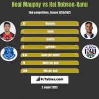 Neal Maupay vs Hal Robson-Kanu h2h player stats