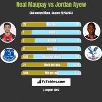 Neal Maupay vs Jordan Ayew h2h player stats