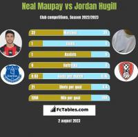 Neal Maupay vs Jordan Hugill h2h player stats