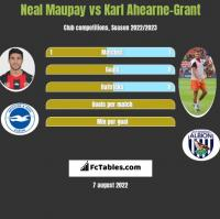 Neal Maupay vs Karl Ahearne-Grant h2h player stats