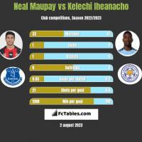 Neal Maupay vs Kelechi Iheanacho h2h player stats
