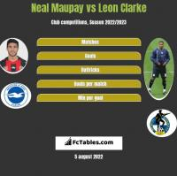 Neal Maupay vs Leon Clarke h2h player stats
