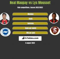 Neal Maupay vs Lys Mousset h2h player stats