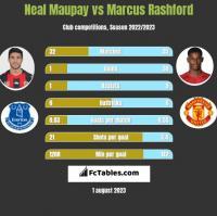 Neal Maupay vs Marcus Rashford h2h player stats