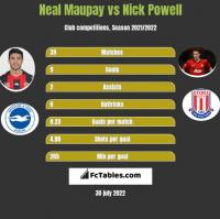Neal Maupay vs Nick Powell h2h player stats