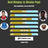 Neal Maupay vs Nicolas Pepe h2h player stats