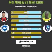 Neal Maupay vs Odion Ighalo h2h player stats