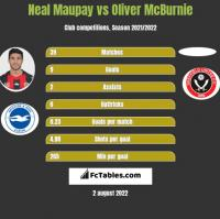 Neal Maupay vs Oliver McBurnie h2h player stats