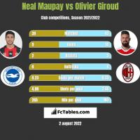 Neal Maupay vs Olivier Giroud h2h player stats
