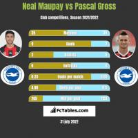 Neal Maupay vs Pascal Gross h2h player stats