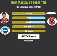 Neal Maupay vs Percy Tau h2h player stats
