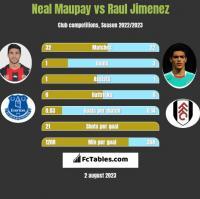 Neal Maupay vs Raul Jimenez h2h player stats