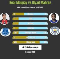 Neal Maupay vs Riyad Mahrez h2h player stats