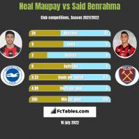 Neal Maupay vs Said Benrahma h2h player stats
