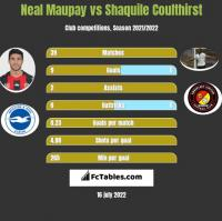 Neal Maupay vs Shaquile Coulthirst h2h player stats