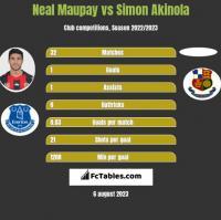 Neal Maupay vs Simon Akinola h2h player stats