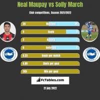 Neal Maupay vs Solly March h2h player stats