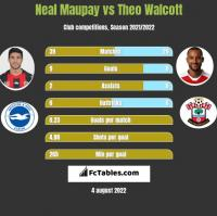 Neal Maupay vs Theo Walcott h2h player stats