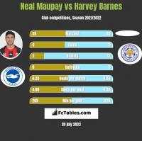 Neal Maupay vs Harvey Barnes h2h player stats