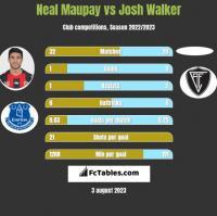 Neal Maupay vs Josh Walker h2h player stats