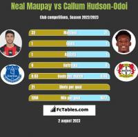 Neal Maupay vs Callum Hudson-Odoi h2h player stats