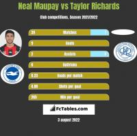 Neal Maupay vs Taylor Richards h2h player stats