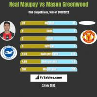 Neal Maupay vs Mason Greenwood h2h player stats