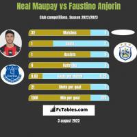 Neal Maupay vs Faustino Anjorin h2h player stats