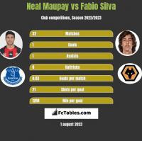Neal Maupay vs Fabio Silva h2h player stats