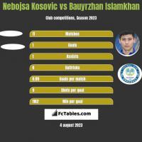 Nebojsa Kosovic vs Bauyrzhan Islamkhan h2h player stats