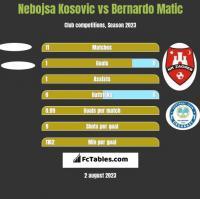 Nebojsa Kosovic vs Bernardo Matic h2h player stats