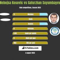 Nebojsa Kosovic vs Gafurzhan Suyumbayev h2h player stats