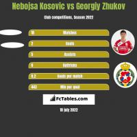 Nebojsa Kosovic vs Georgiy Zhukov h2h player stats