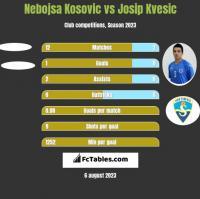 Nebojsa Kosovic vs Josip Kvesic h2h player stats
