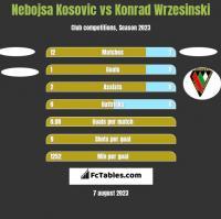 Nebojsa Kosovic vs Konrad Wrzesinski h2h player stats