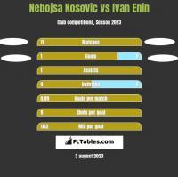 Nebojsa Kosovic vs Ivan Enin h2h player stats
