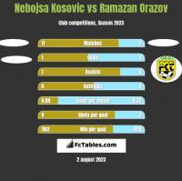 Nebojsa Kosovic vs Ramazan Orazov h2h player stats