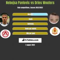 Nebojsa Pavlovic vs Dries Wouters h2h player stats