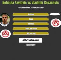 Nebojsa Pavlovic vs Vladimir Kovacevic h2h player stats