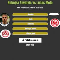 Nebojsa Pavlovic vs Lucas Melo h2h player stats