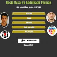 Necip Uysal vs Abdulkadir Parmak h2h player stats