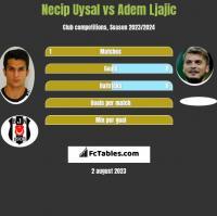 Necip Uysal vs Adem Ljajic h2h player stats