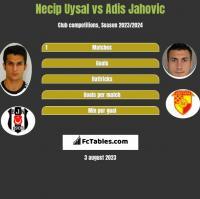 Necip Uysal vs Adis Jahovic h2h player stats